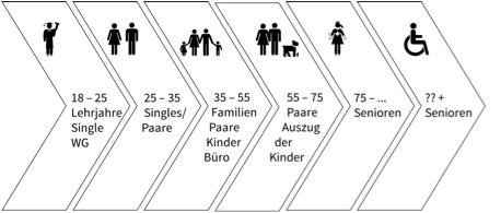 altersgerecht wohnen Lebenszyklus